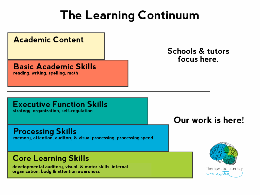 The Learning Continuum - Therapeutic Literacy Center works on executive function skills, processing skills, and core learning skills
