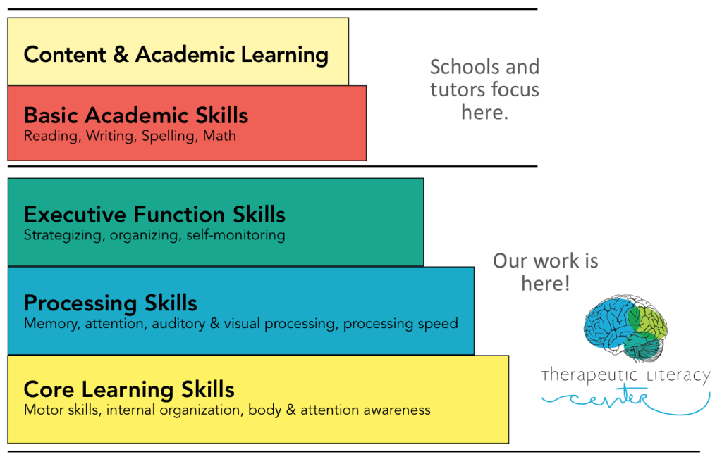The Learning Continuum - Therapeutic Literacy Center